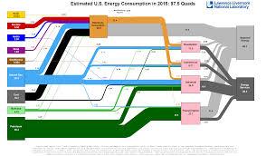 Energy Flow Charts