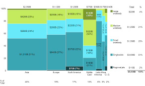 Airplane Size Chart Projected Airplane Demand By Region And Plane Size 2016 2035