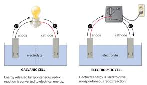 Energy Bar Charts Chemistry Image Result For Electrolytic Vs Galvanic Redox Reactions