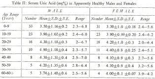 High Uric Acid Level Chart Jpma Journal Of Pakistan Medical Association