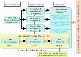 Earthquake Engineering Program