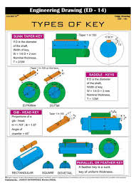 Jagruti Types Of Key Technical Wall Chart Engineering