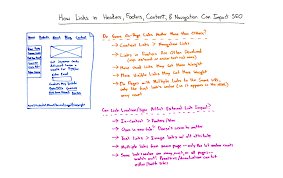 How Links In Headers Footers Content And Navigation Can Impact
