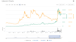 Bitcoin Litecoin Ethereum Charts Cryptocurrency Background Bitcoin Litecoin Ethereum Charts