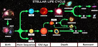 Main Sequence Star Chart File Star Life Cycle Chart Jpg Wikimedia Commons