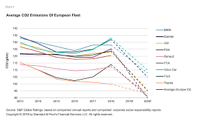 Car Carbon Emissions Chart In Europes Auto Market Its All About Curbing Co2 Emissions