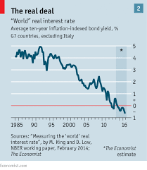 The Fall In Interest Rates Low Pressure Briefing The