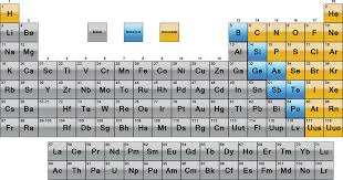 Periodic Table Metals Nonmetals and Metalloids - Science Notes and ...