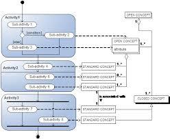 process data diagram   wikipediafigure   process data diagram