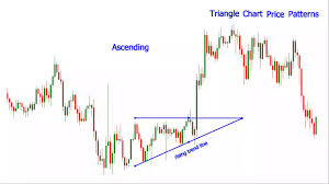 Chart Analysis Patterns Forex Triangle Chart Pattern Technical Analysis