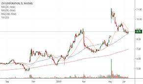 Hgv Stock Chart Ideas And Forecasts On Zix Corporation Nasdaq Zixi