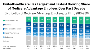 Unitedhealthcare Has Largest And Fastest Growing Share Of
