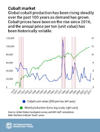 Cobalt Historical Price Chart Chart Of The Week A Bumpy Road Ahead For Electric Cars