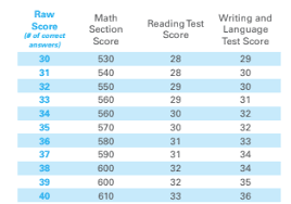 Scoring On The Sat What You Need To Know Your Ultimate