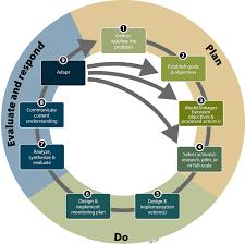 Fig 1 The Delta Plans Nine Step Framework For Adaptive