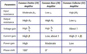 Transistor Configuration Comparison Chart Comparison Of Transistor Configurations Instrumentation Tools