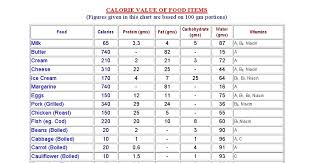 Pakistani Food Calories Chart Pdf Pakistani Food Calories Chart Pdf Nutritional Values Of