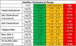 Cholesterol Lab Values Chart Healthy Cholesterol Level Tc Hdl C Ldl C Tg Normal