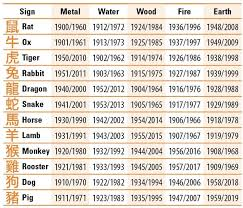 Chinese Element Year Chart Rooster Chinese Horoscope Characteristics Chinesesigns