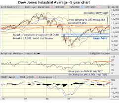 Big Charts Dow Charles Hugh Smith Dow Jones Industrials 9 240 Here We Come