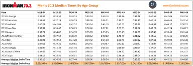 Average 5k Time By Age Chart Triathlon Swimming What Is A Good Triathlon Swim Time