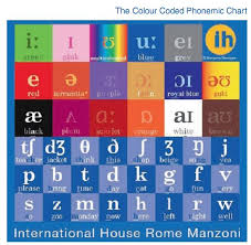 The Colour Coded Phonemic Chart As A Pedagogical Tool Ih