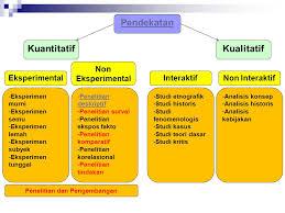 Perbedaan jenis metodologi penelitian ada karena perbedaan kategori seperti didasarkan tujuan, jenis data dan metodenya. Jenis Jenis Penelitian Ppt Download