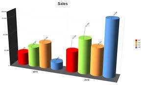 Presentation Charts And Graphs Free Chart Software Make Presentation Charts Graphs Free
