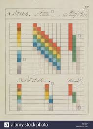 Color Chart Historical Stock Photos Color Chart Historical