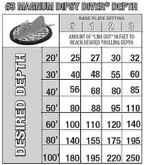 Wire Fishing Line Depth Chart Page 1