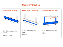 Sewer Pipe Grade Chart Sewer Hydraulics Gravity Flow Full Flow Gravity Flow