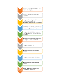 Picture Timeline Accreditation Timeline
