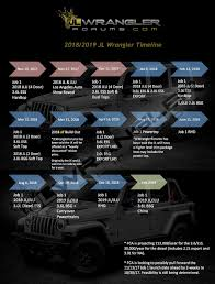 2018 jeep automatic top. modren 2018 jeep wrangler jl timeline 2018  inside jeep automatic top e