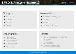 S W O T Analysis For Personal Trainers My Personal Trainer Website