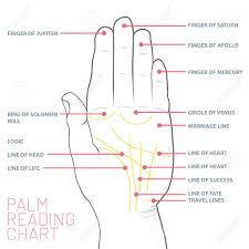 Palm Reading Chart Palmistry Map Of The Palms Main Lines