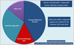 Oil Consumption Chart Why Chinas Oil Consumption Will Continue To Grow Seeking
