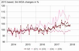 Manufacturing Output In May 2018 Manufacturing Output Fell Back 0 6