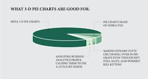 Stupid Pie Charts What 3 D Pie Charts Are Good For Flowingdata