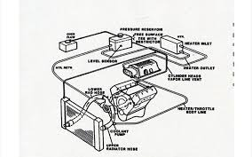 steam coolant crossover pipe page forum lt ls this is the diagram from car craft wrong