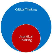 Analytic Skill Analytical Thinking And Critical Thinking The Peak