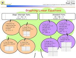 linear equations foldable see more graphic organizers for math