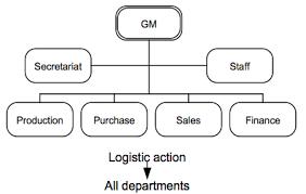 Logistics Organizational Structures Researchleap Com