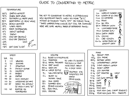 chemistry conversion chart cheat sheet metric system and conversions chemistry with mr koutros