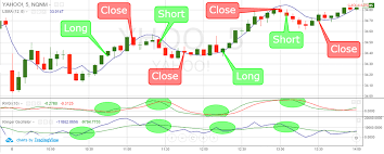 Multiple Forex Charts Live How To Trade With 5 Minute Charts Learn The Setups