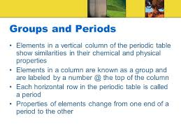 Chapter 5 Atomic Structure & the Periodic Table. Element Names and ...