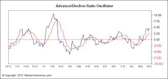 Market Harmonics Market Sentiment Advance Decline Ratio