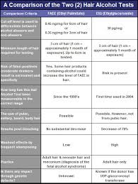 Drugs In Hair Chart Faqs About Abusecheck Hair Alcohol Abuse Testing