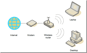 a simple guide to setting up a home wireless network home network design at Simple Home Network Diagram