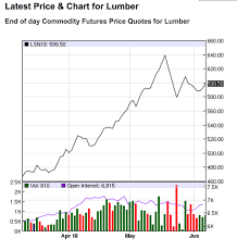 Lumber Futures Chart Lumber Market Update Futures Prices Still Breaking Records
