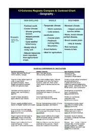 New England Middle And Southern Colonies Comparison Chart Up To Date New England Middle And Southern Colonies Chart